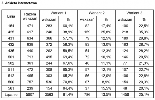 Tabela ankieta 2
