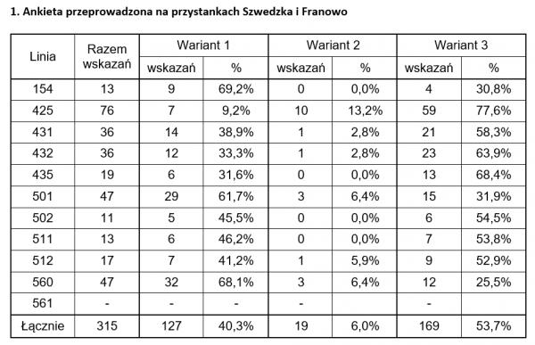 Tabela ankieta
